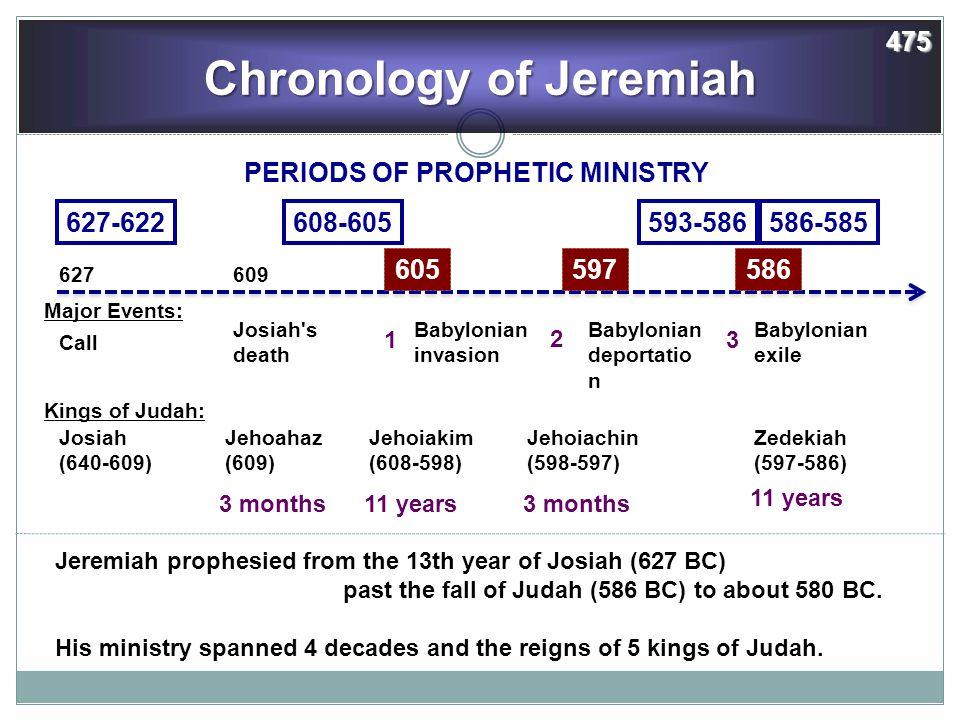 Week 36 Study Page - Jeremiah 18-35 — MADISON CHURCH OF CHRIST