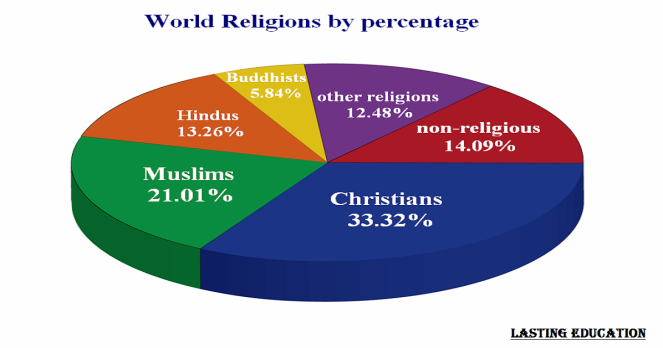 Top 10 religions in the world 2020 - The Lasting Education